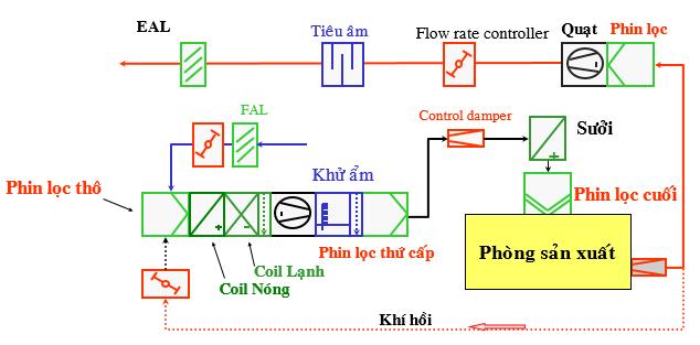 Các thành phần hệ thống xử lý không khí AHU