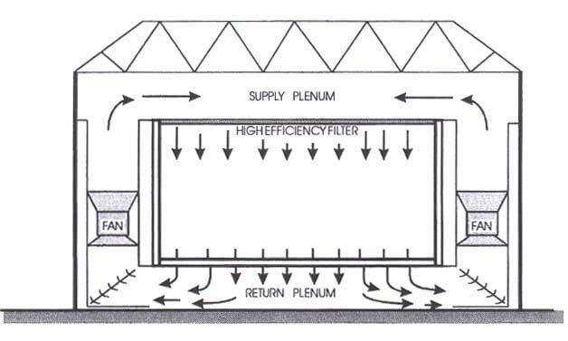 Hệ thống phòng sạch kiểu dòng không khí thẳng đứng
