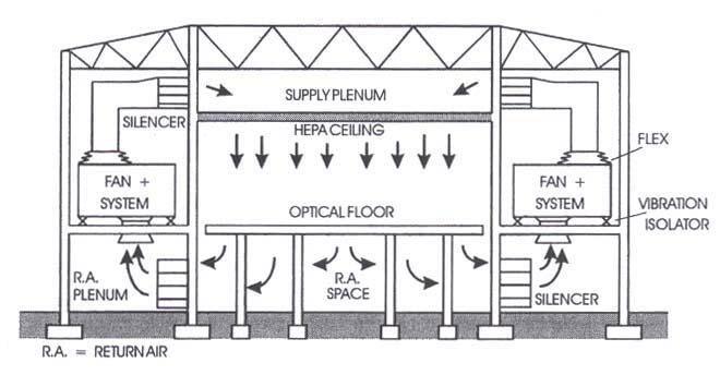 Kiểu thiết kế phòng sạch cho công nghệ vật liệu