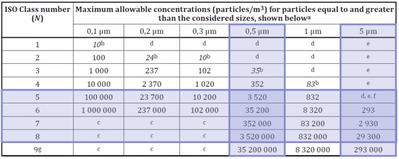 Không khí sạch kiểu phân vùng ISO - tiêu chuẩn thi công phòng sạch
