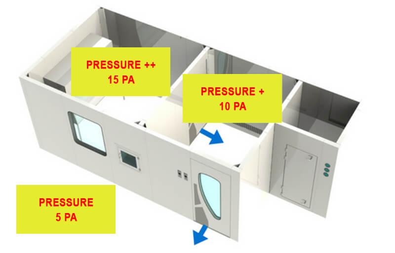 Pressure clean room